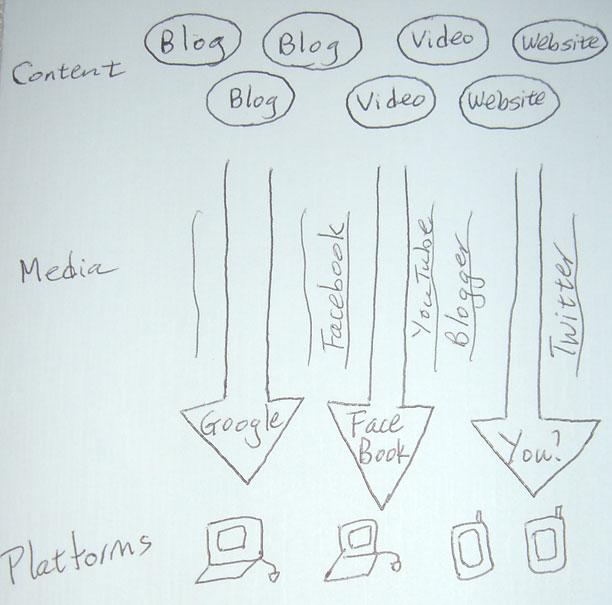 social-conent-media-network