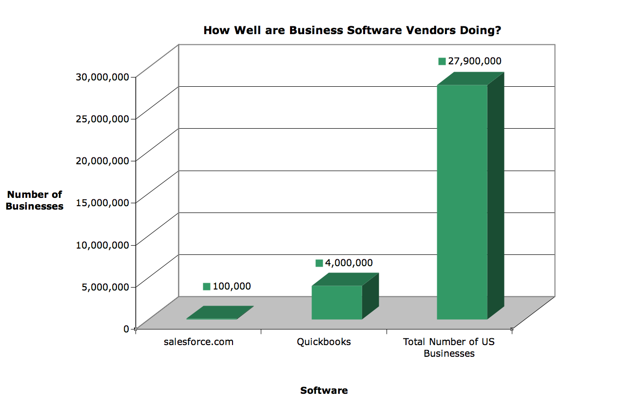 Number of Businesses using Salesforce, Quickbooks vs. total US Businesses