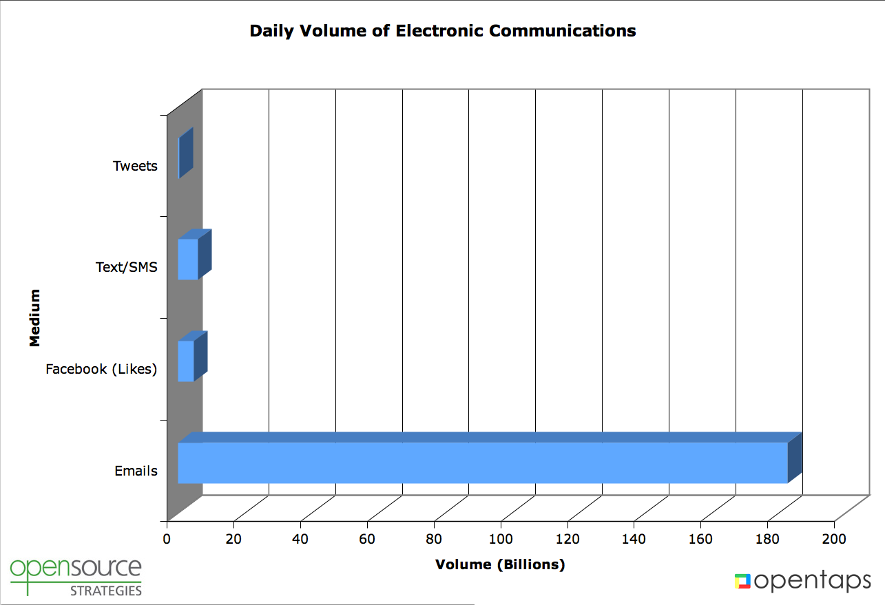 Daily volume of email, facebook likes, text/sms, tweets